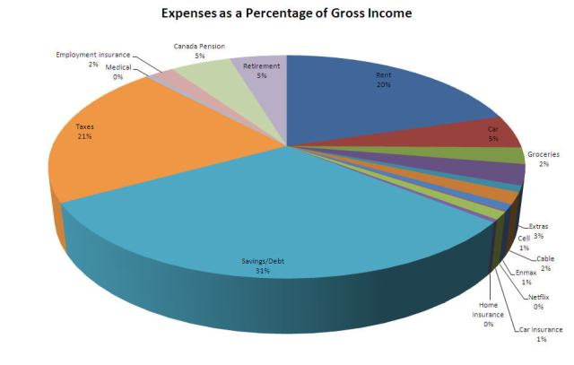 expenses_gross